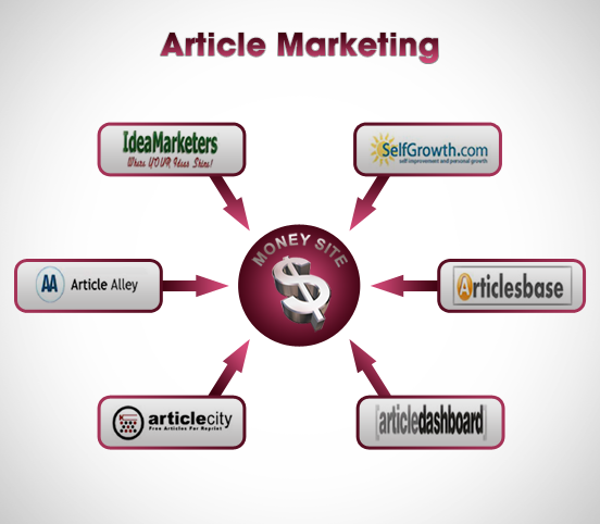 how to write an article marketing